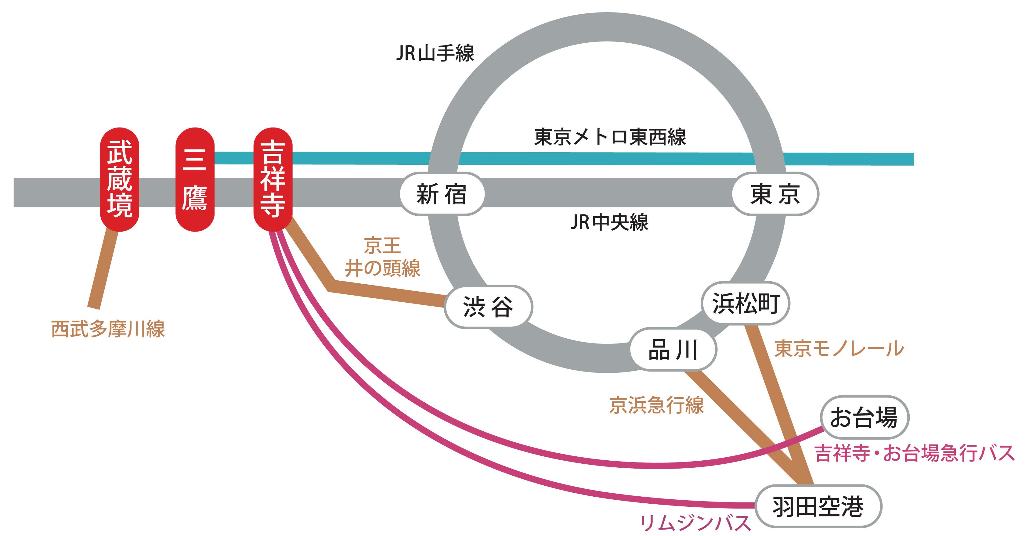 武蔵野市交通機関マップ